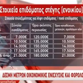 Από 840 – 2500 ευρώ επίδομα ενοικίου! Οι δικαιούχοι και τα περιουσιακά κριτήρια[ΒΙΝΤΕΟ]